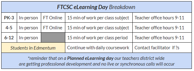 FTCSC eLearning Breakdown, please contact Franklin Township Central Office for assistance.